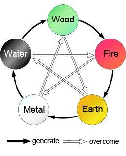 5 element symbol.jpg